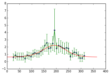 5  Function fitting and Interpolation — GeogG122: Scientific